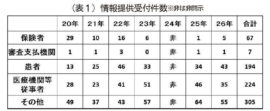 (表1)情報提供受付件数 ※非は非開示