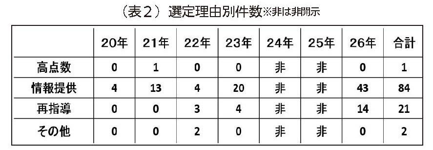 (表2)選定理由別件数 ※非は非開示